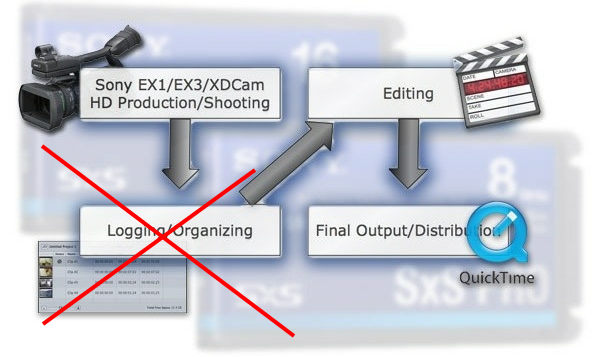 Plugin XDCAM para Final Cut Pro X